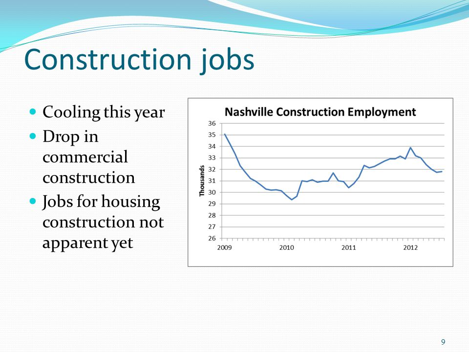 Construction jobs Cooling this year Drop in commercial construction Jobs for housing construction not apparent yet 9