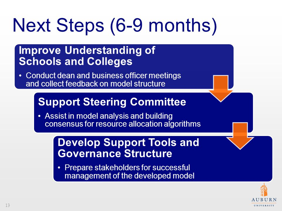 Next Steps (6-9 months) Improve Understanding of Schools and Colleges Conduct dean and business officer meetings and collect feedback on model structure Support Steering Committee Assist in model analysis and building consensus for resource allocation algorithms Develop Support Tools and Governance Structure Prepare stakeholders for successful management of the developed model 13