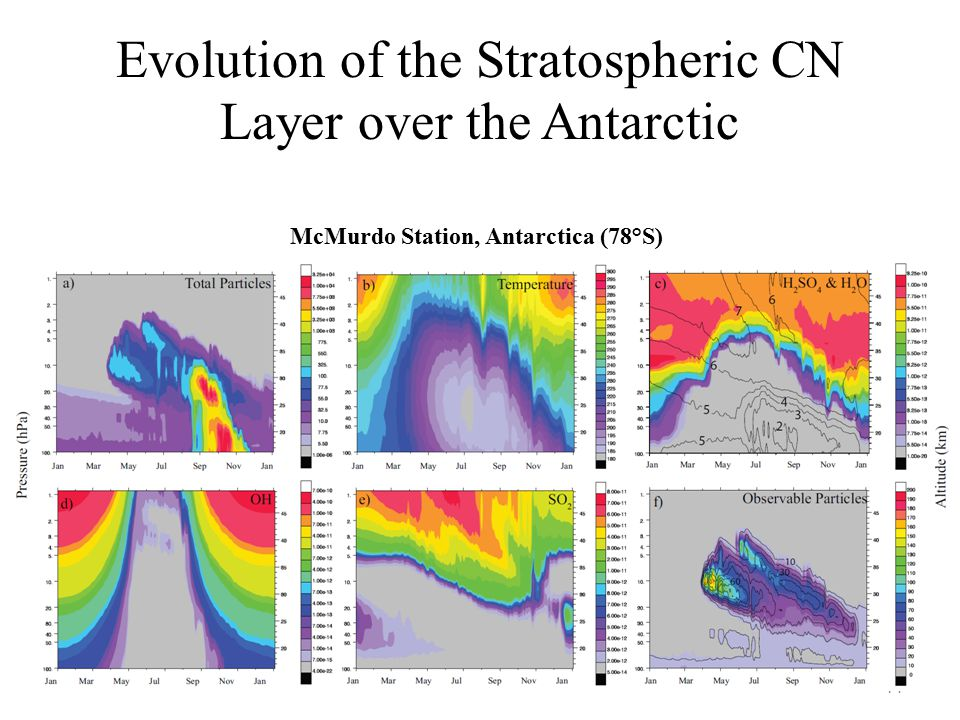 Evolution of the Stratospheric CN Layer over the Antarctic 14 McMurdo Station, Antarctica (78°S)