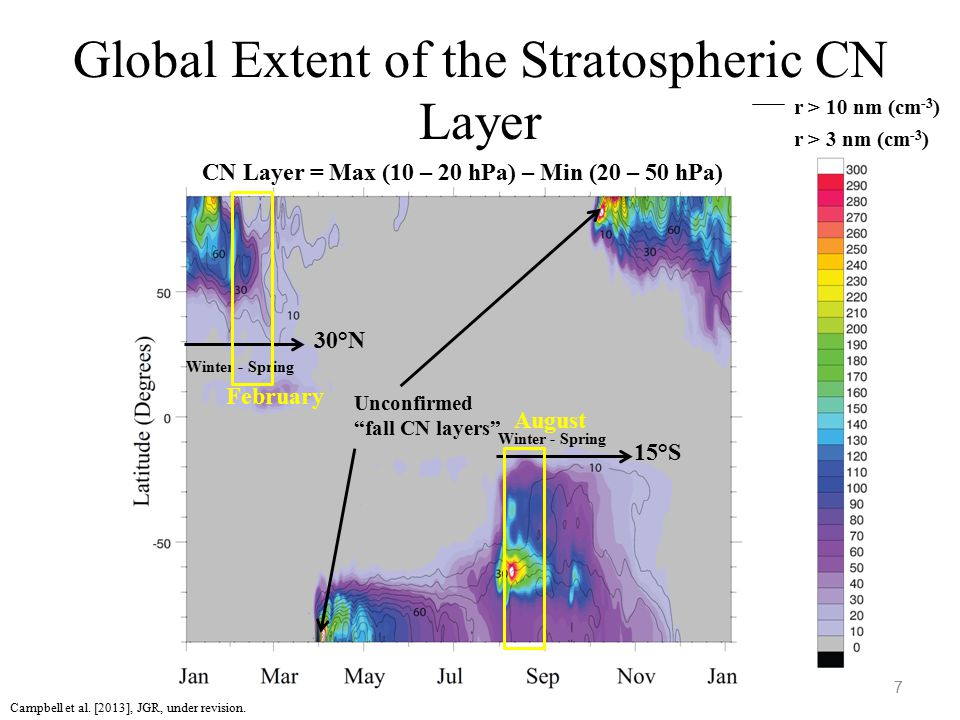 Global Extent of the Stratospheric CN Layer 7 CN Layer = Max (10 – 20 hPa) – Min (20 – 50 hPa) r > 3 nm (cm -3 ) 30°N 15°S Winter - Spring Unconfirmed fall CN layers February August r > 10 nm (cm -3 ) Campbell et al.