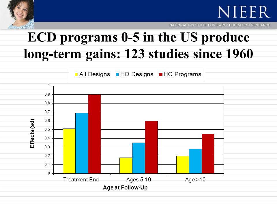 ECD programs 0-5 in the US produce long-term gains: 123 studies since 1960