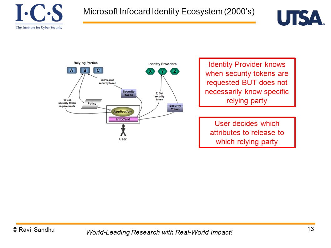 © Ravi Sandhu 13 World-Leading Research with Real-World Impact! Microsoft Infocard Identity Ecosystem (2000's) Identity Provider knows when security t