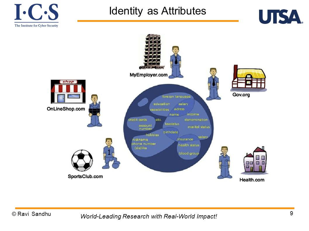© Ravi Sandhu 9 World-Leading Research with Real-World Impact! Identity as Attributes