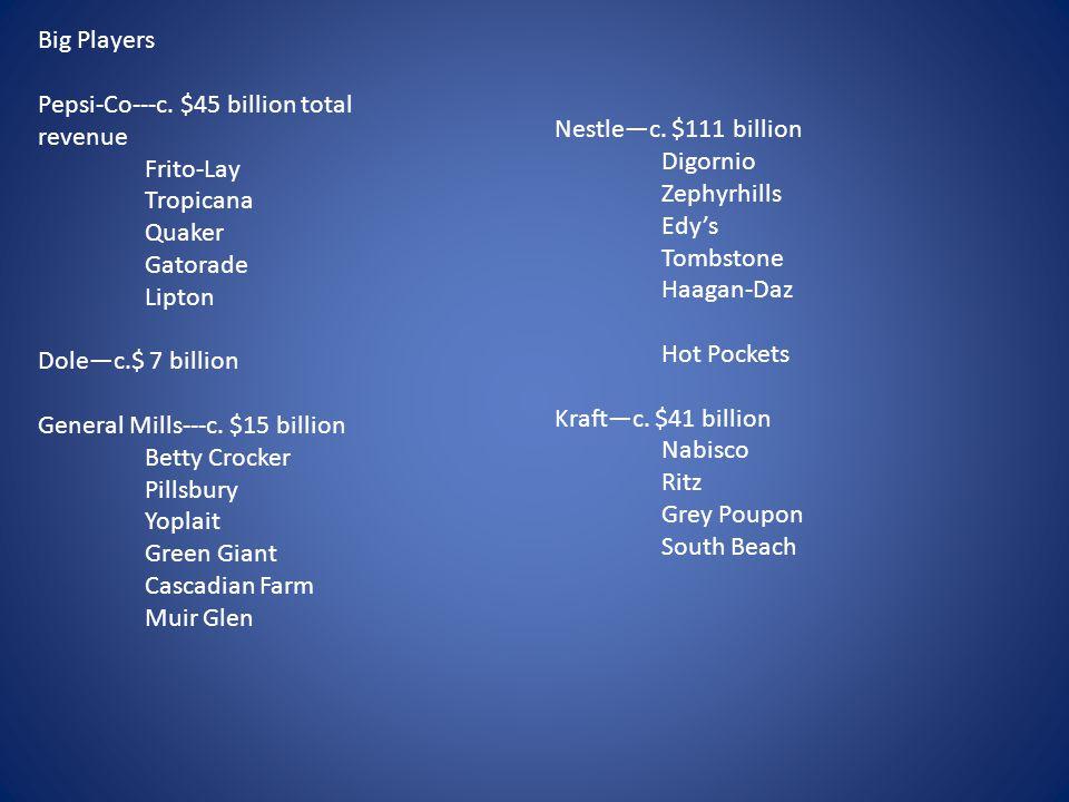 Big Players Pepsi-Co---c. $45 billion total revenue Frito-Lay Tropicana Quaker Gatorade Lipton Dole—c.$ 7 billion General Mills---c. $15 billion Betty