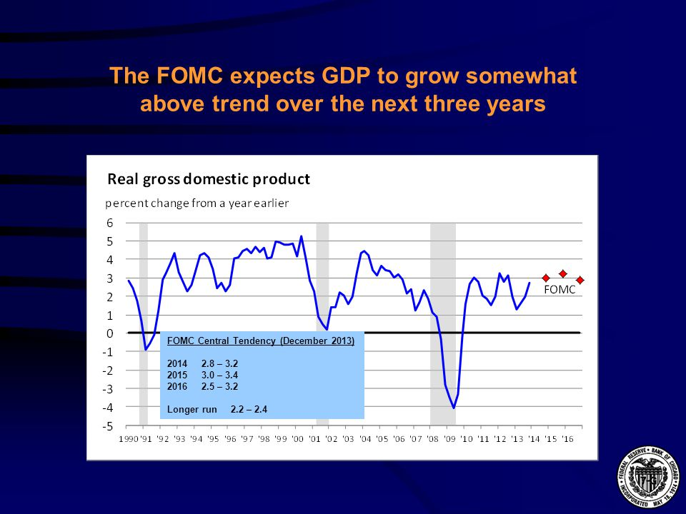 The FOMC expects GDP to grow somewhat above trend over the next three years FOMC Central Tendency (December 2013) 2014 2.8 – 3.2 2015 3.0 – 3.4 2016 2.5 – 3.2 Longer run 2.2 – 2.4