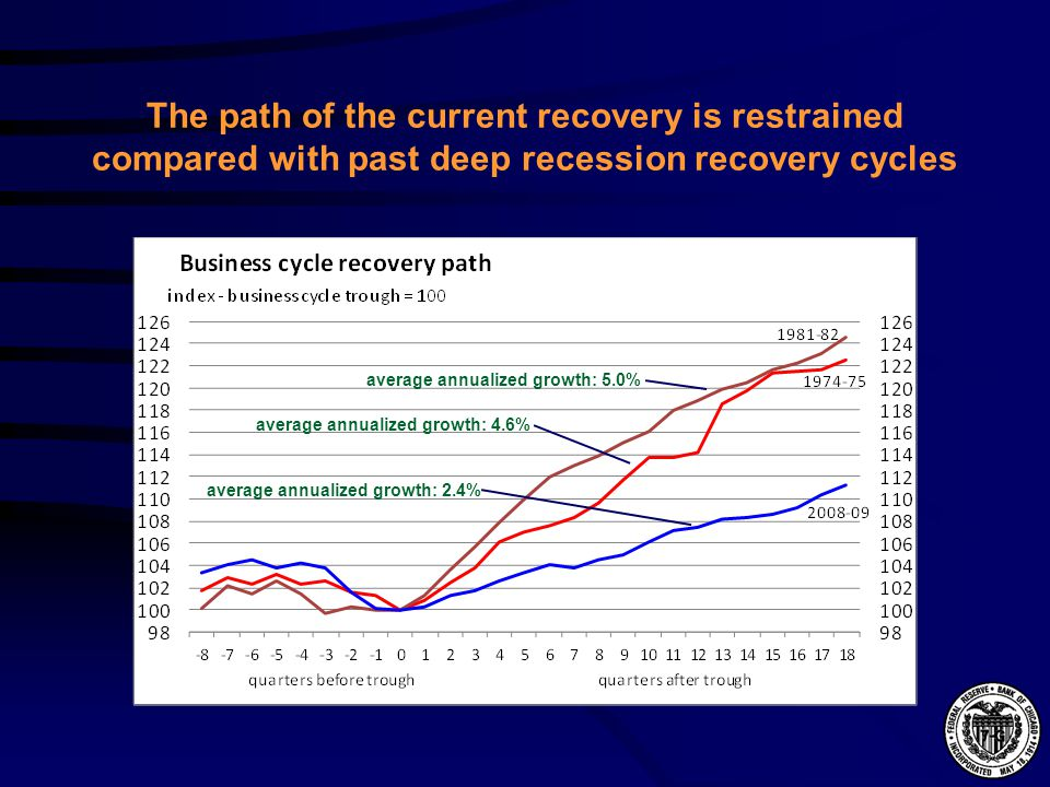 The path of the current recovery is restrained compared with past deep recession recovery cycles average annualized growth: 5.0% average annualized growth: 4.6% average annualized growth: 2.4%