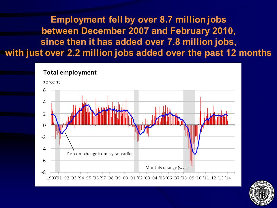 Employment fell by over 8.7 million jobs between December 2007 and February 2010, since then it has added over 7.8 million jobs, with just over 2.2 million jobs added over the past 12 months