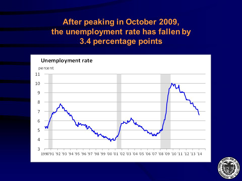 After peaking in October 2009, the unemployment rate has fallen by 3.4 percentage points