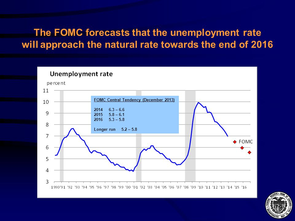 The FOMC forecasts that the unemployment rate will approach the natural rate towards the end of 2016 FOMC Central Tendency (December 2013) 2014 6.3 – 6.6 2015 5.8 – 6.1 2016 5.3 – 5.8 Longer run 5.2 – 5.8