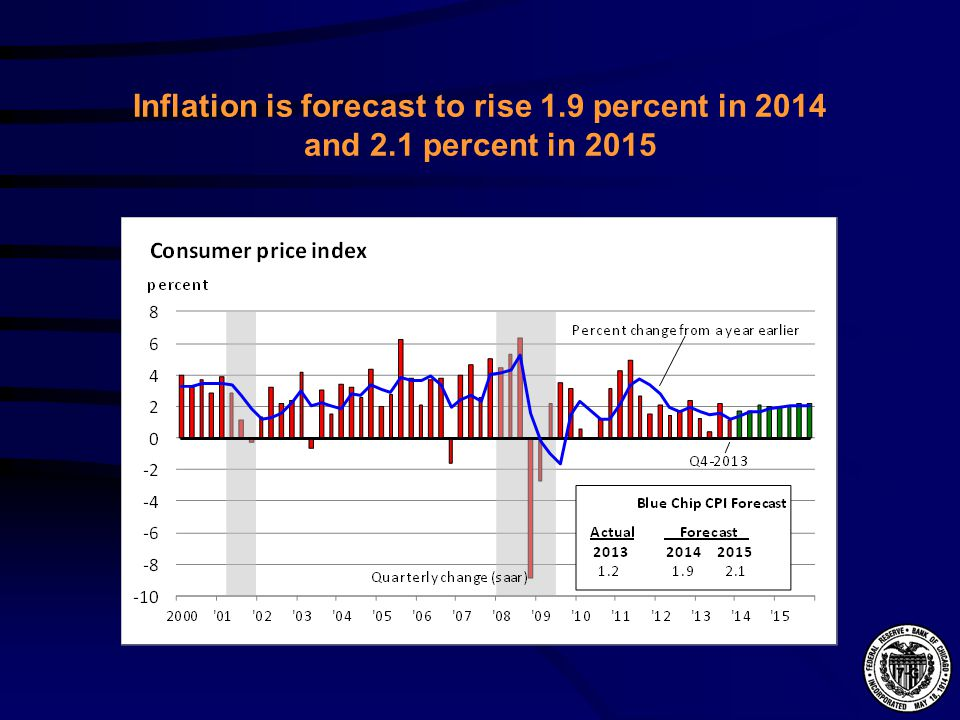 Inflation is forecast to rise 1.9 percent in 2014 and 2.1 percent in 2015