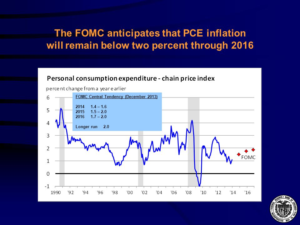 The FOMC anticipates that PCE inflation will remain below two percent through 2016 FOMC Central Tendency (December 2013) 2014 1.4 – 1.6 2015 1.5 – 2.0 2016 1.7 – 2.0 Longer run 2.0