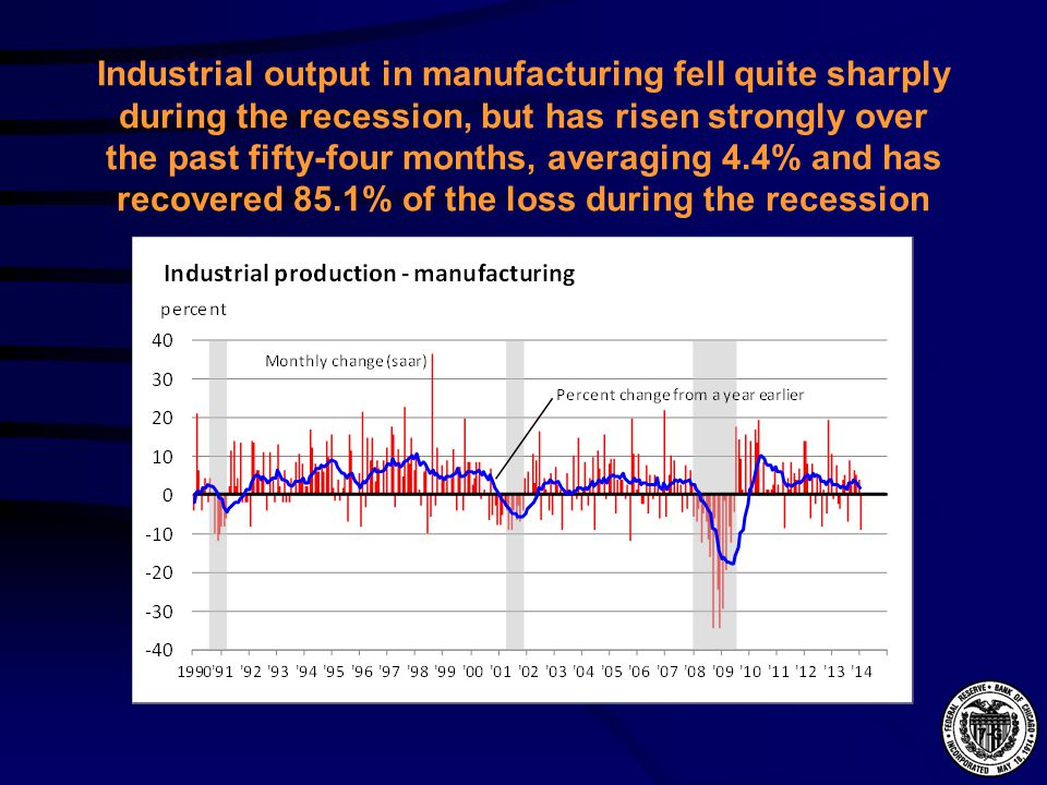 Industrial output in manufacturing fell quite sharply during the recession, but has risen strongly over the past fifty-four months, averaging 4.4% and has recovered 85.1% of the loss during the recession