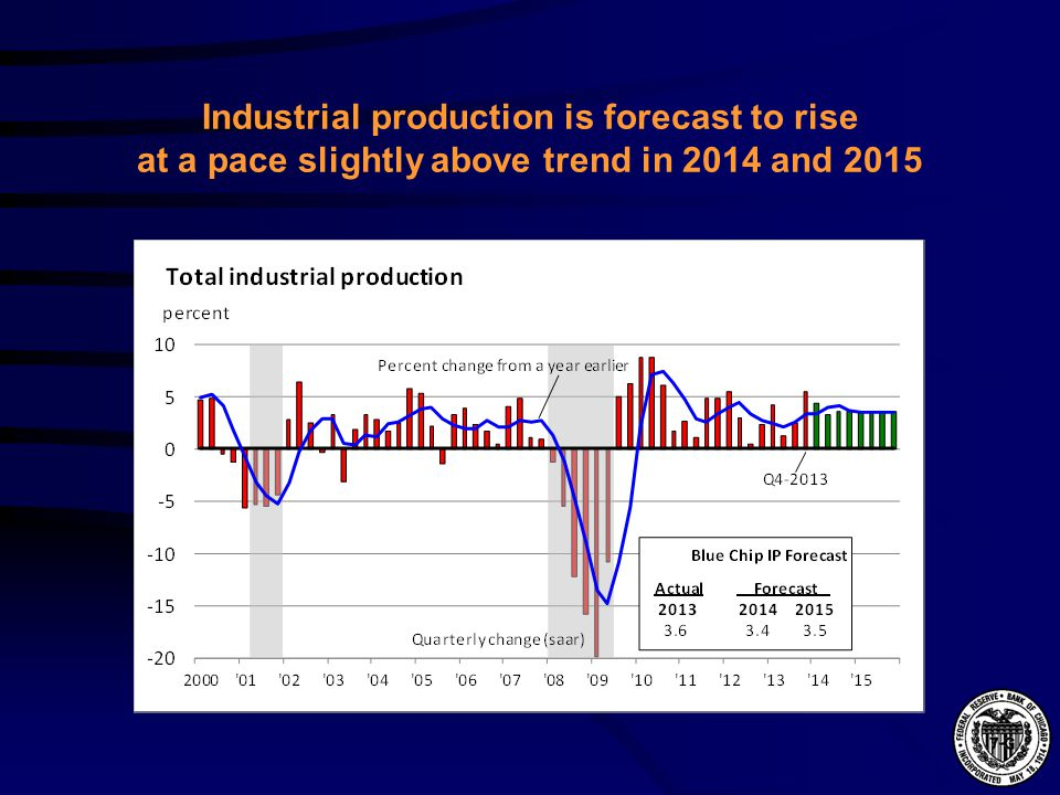 Industrial production is forecast to rise at a pace slightly above trend in 2014 and 2015