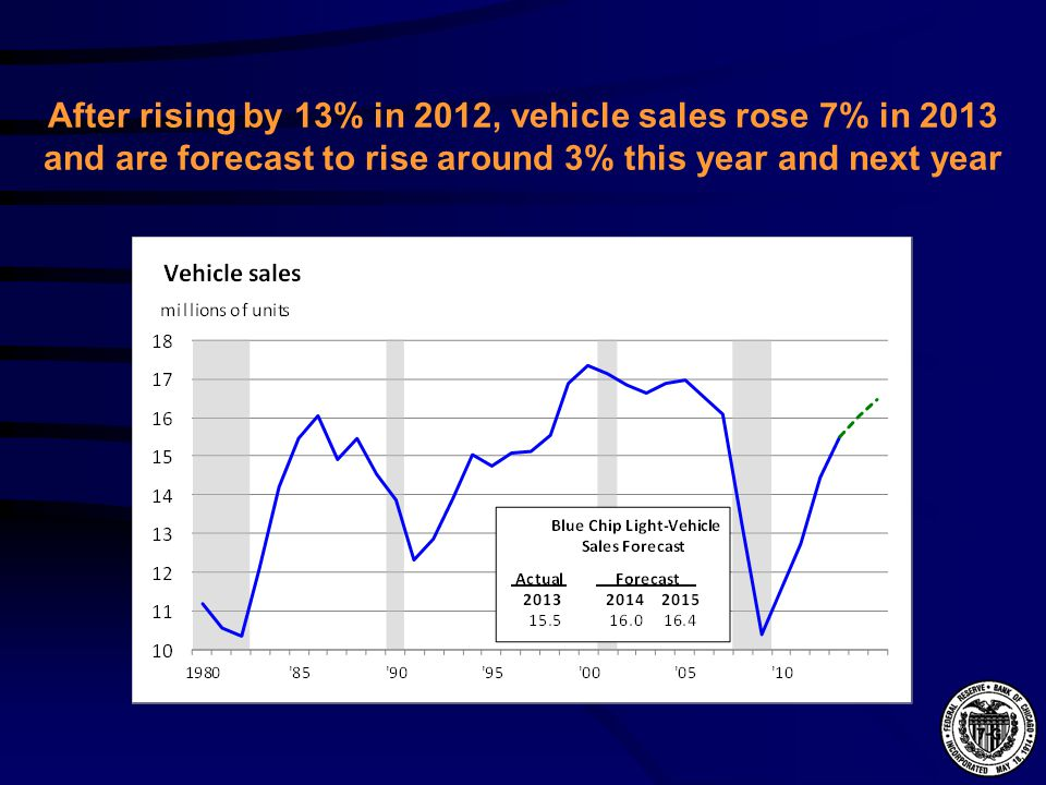After rising by 13% in 2012, vehicle sales rose 7% in 2013 and are forecast to rise around 3% this year and next year