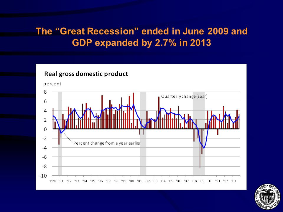 "The ""Great Recession"" ended in June 2009 and GDP expanded by 2.7% in 2013"