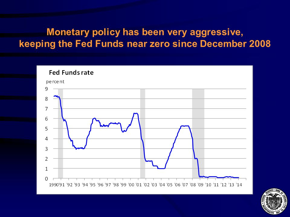 Monetary policy has been very aggressive, keeping the Fed Funds near zero since December 2008