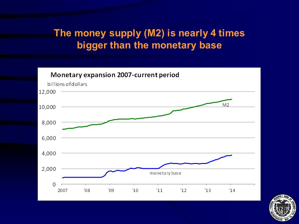 The money supply (M2) is nearly 4 times bigger than the monetary base