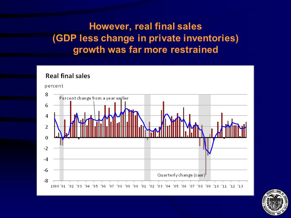 However, real final sales (GDP less change in private inventories) growth was far more restrained