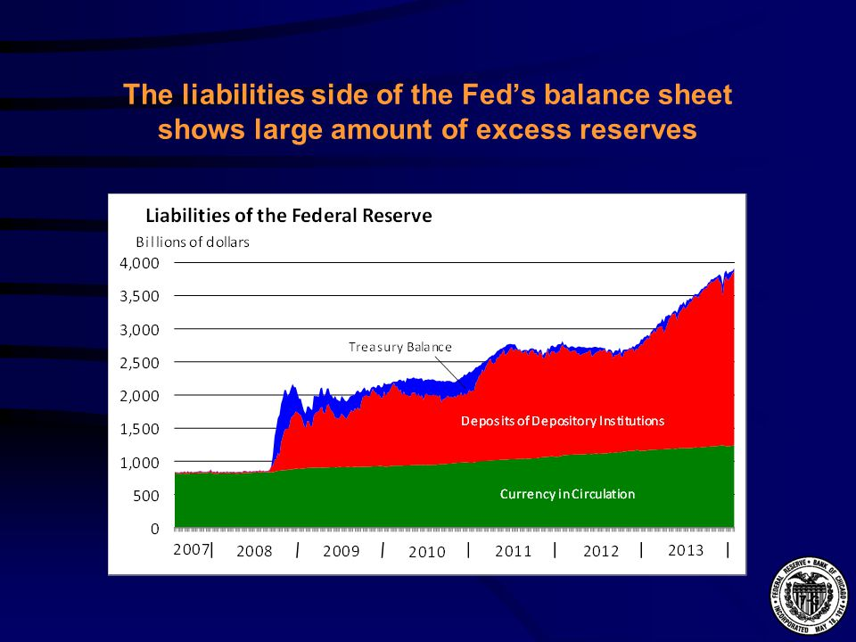 The liabilities side of the Fed's balance sheet shows large amount of excess reserves