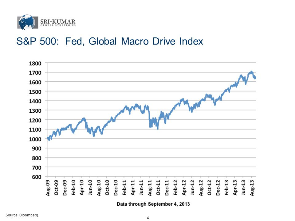 Source: Bloomberg 4 S&P 500: Fed, Global Macro Drive Index