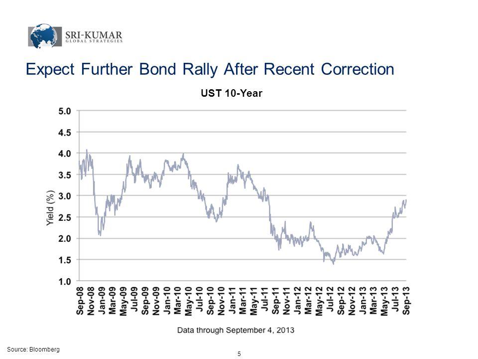 Source: Bloomberg 6 U-6 Unemployment Stubbornly High