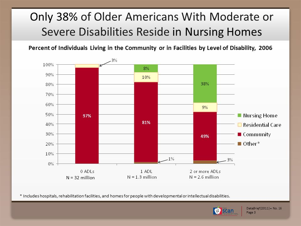 Only 38% of Older Americans With Moderate or Severe Disabilities Reside in Nursing Homes DataBrief (2011) ● No. 16 Page 3 * Includes hospitals, rehabi
