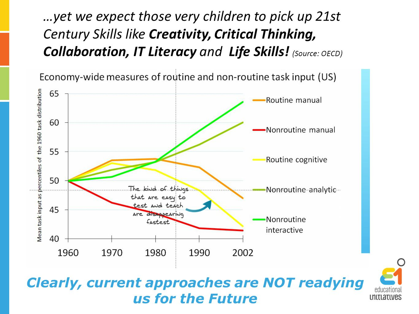 …yet we expect those very children to pick up 21st Century Skills like Creativity, Critical Thinking, Collaboration, IT Literacy and Life Skills.