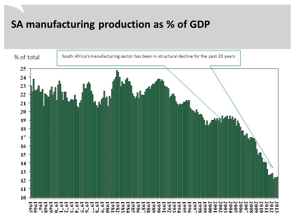 % of total SA manufacturing production as % of GDP South Africa's manufacturing sector has been in structural decline for the past 20 years
