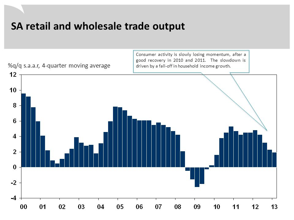 %q/q s.a.a.r, 4-quarter moving average SA retail and wholesale trade output Consumer activity is slowly losing momentum, after a good recovery in 2010