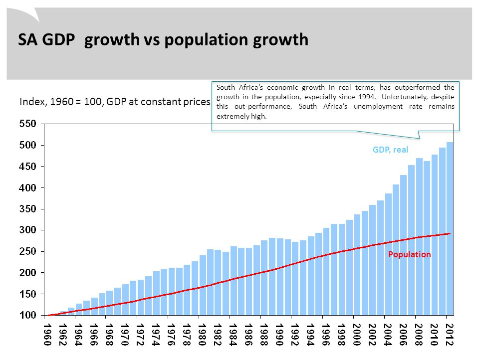 Index, 1960 = 100, GDP at constant prices SA GDP growth vs population growth Population GDP, real South Africa's economic growth in real terms, has ou