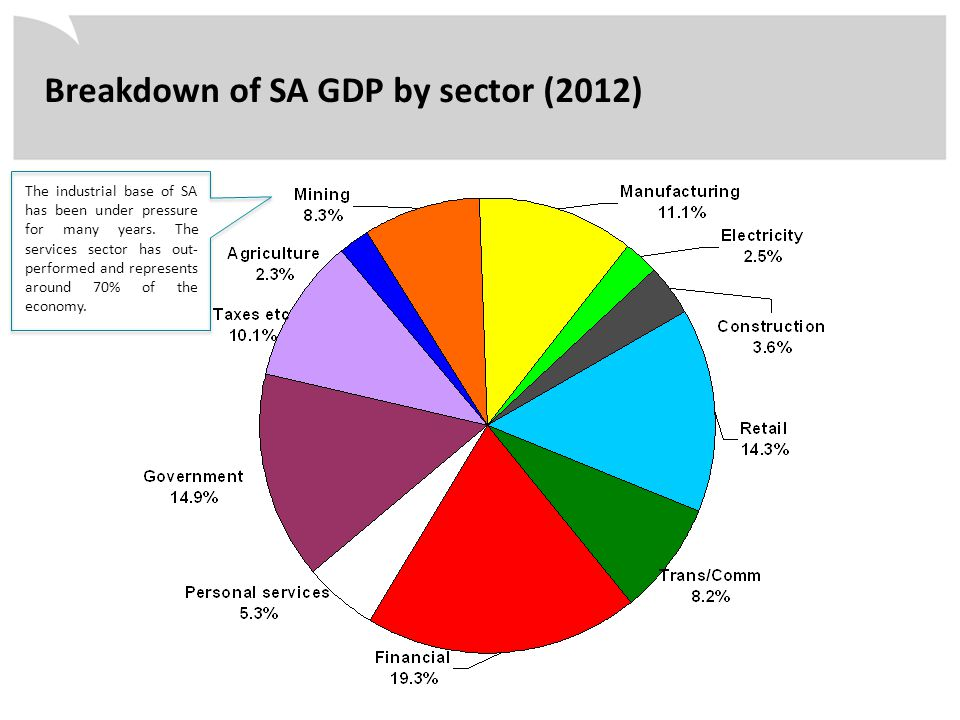 Breakdown of SA GDP by sector (2012) The industrial base of SA has been under pressure for many years. The services sector has out- performed and repr