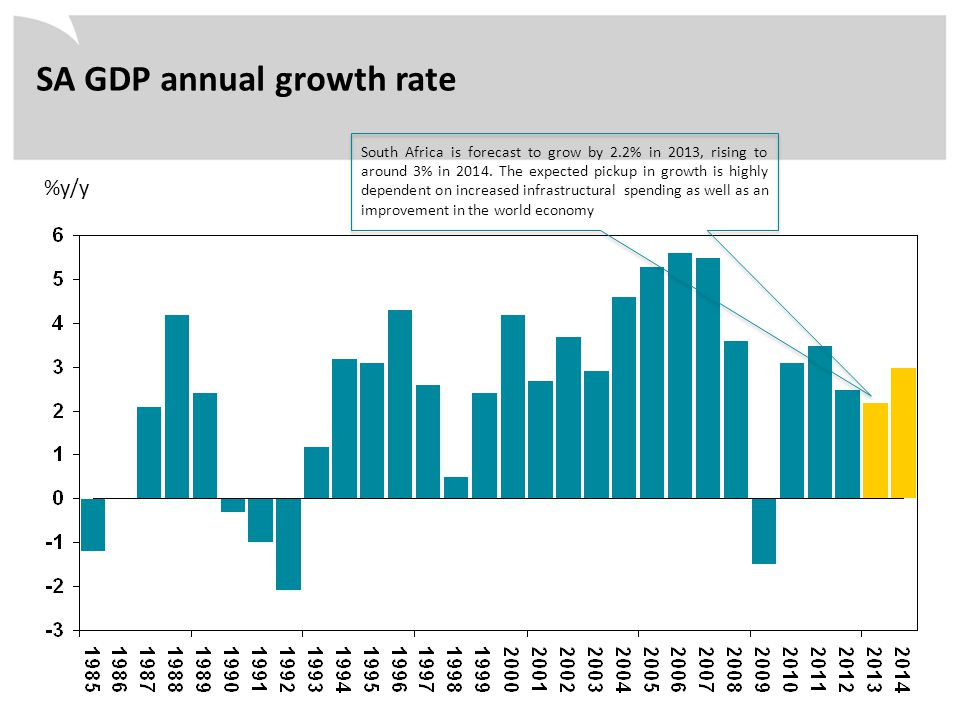 %y/y SA GDP annual growth rate South Africa is forecast to grow by 2.2% in 2013, rising to around 3% in 2014. The expected pickup in growth is highly