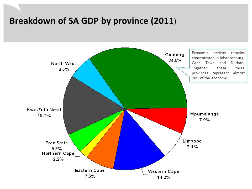 Breakdown of SA GDP by province (2011 ) Economic activity remains concentrated in Johannesburg, Cape Town and Durban. Together, these three provinces