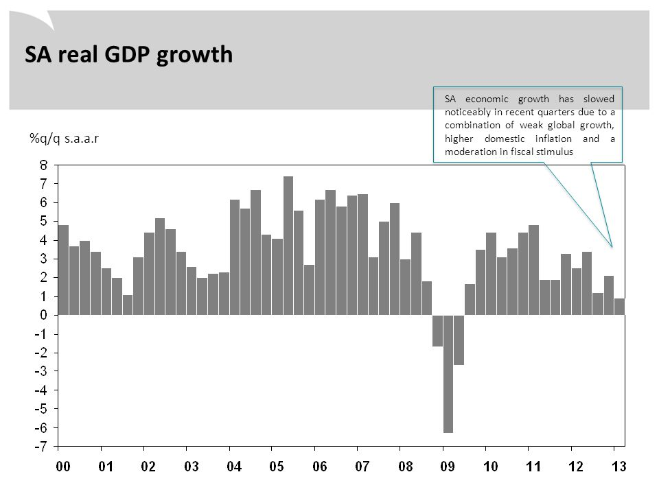 %q/q s.a.a.r SA real GDP growth SA economic growth has slowed noticeably in recent quarters due to a combination of weak global growth, higher domesti