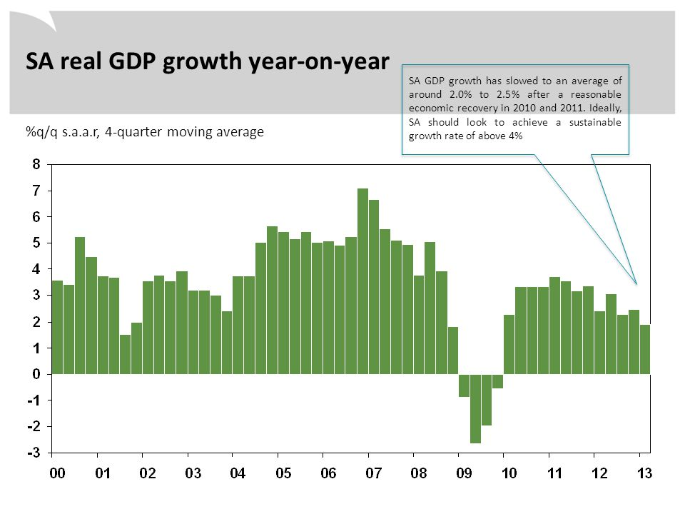 %q/q s.a.a.r, 4-quarter moving average SA real GDP growth year-on-year SA GDP growth has slowed to an average of around 2.0% to 2.5% after a reasonabl