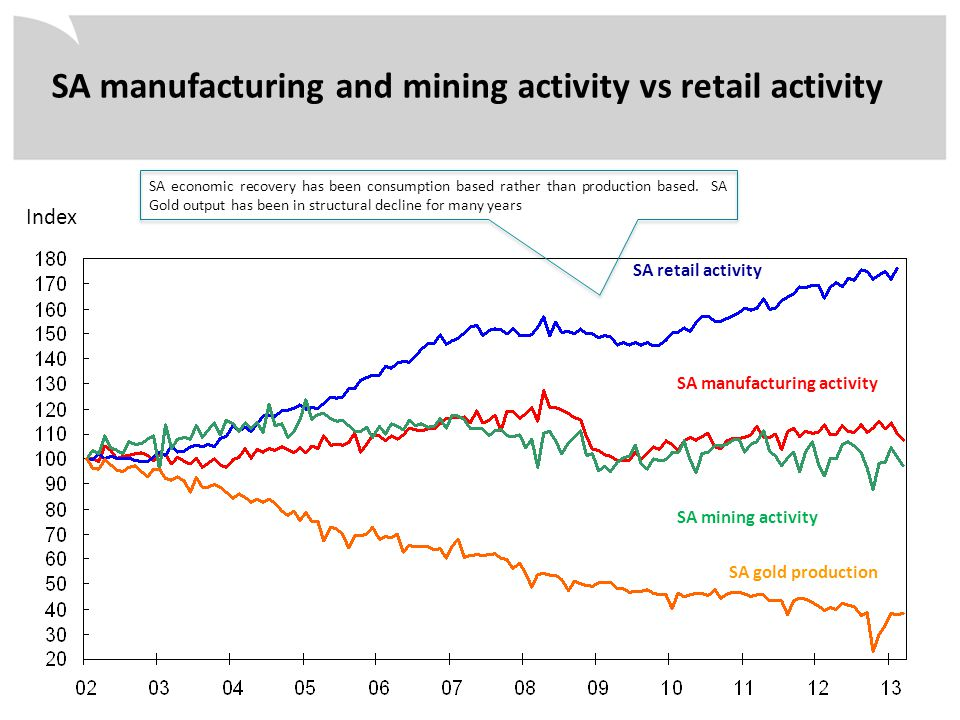 SA manufacturing and mining activity vs retail activity Index SA retail activity SA manufacturing activity SA mining activity SA gold production SA ec
