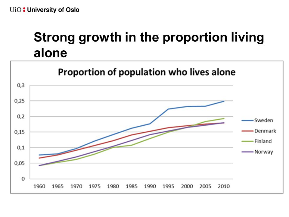 Strong growth in the proportion living alone