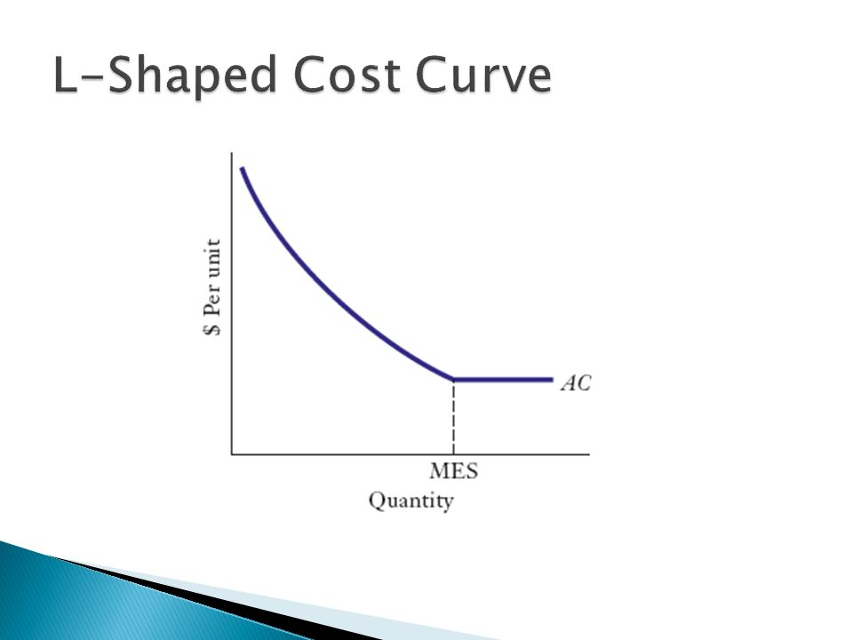  Competitive Implications of Minimum Efficient Scale ◦ MES is the minimum point on the LRAC curve.