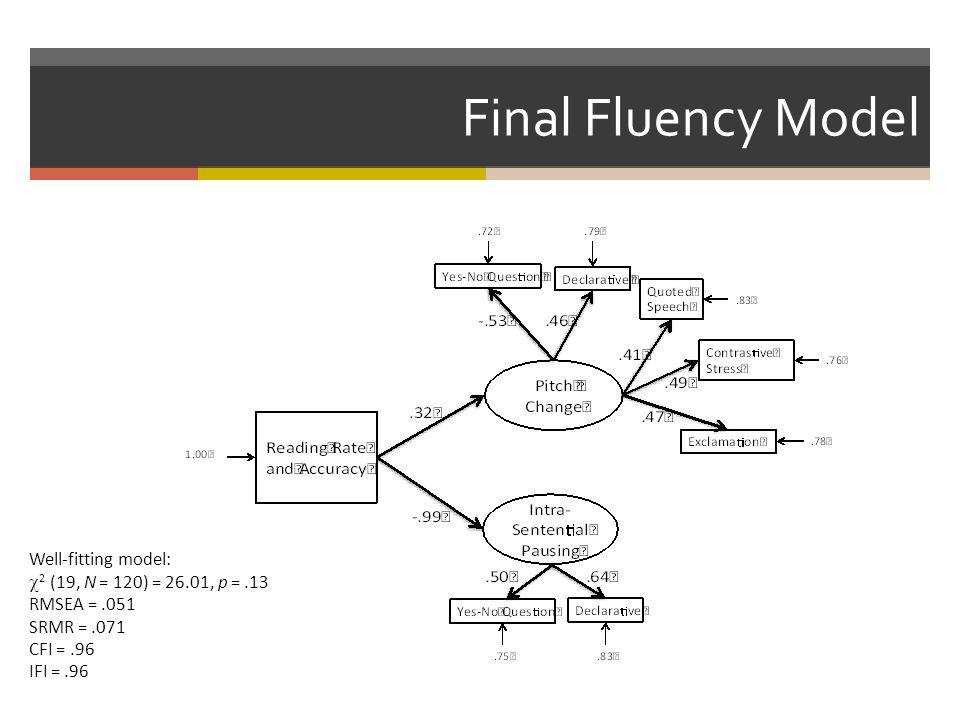 Final Fluency Model Well-fitting model:  2 (19, N = 120) = 26.01, p =.13 RMSEA =.051 SRMR =.071 CFI =.96 IFI =.96