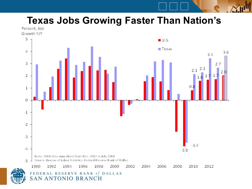 Texas Jobs Growing Faster Than Nation's