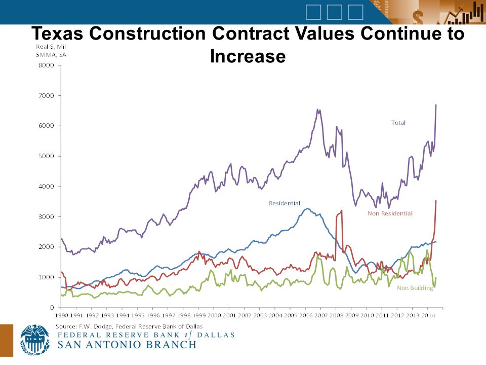 Texas Construction Contract Values Continue to Increase