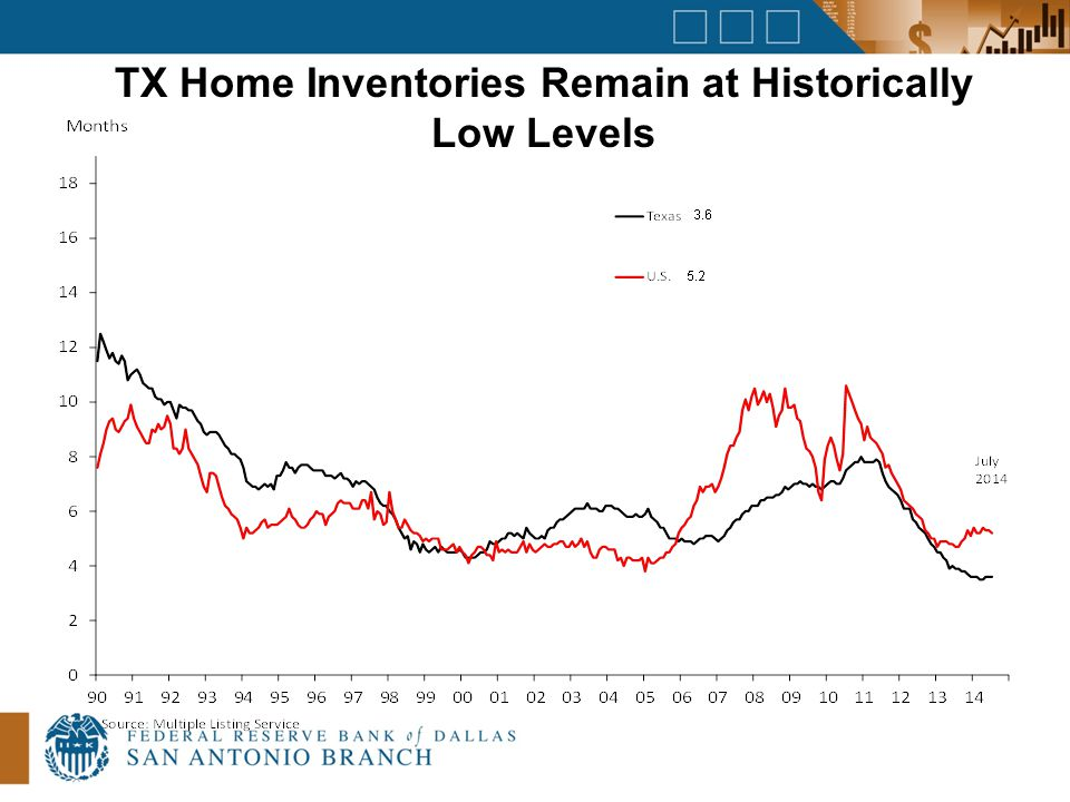 TX Home Inventories Remain at Historically Low Levels