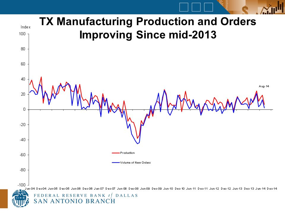 TX Manufacturing Production and Orders Improving Since mid-2013