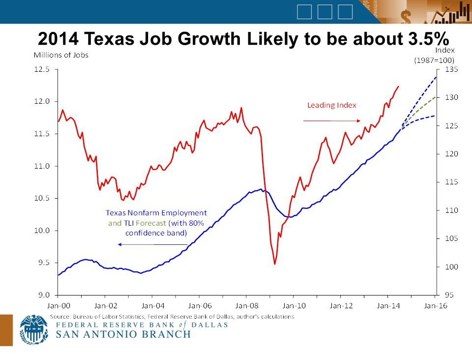 2014 Texas Job Growth Likely to be about 3.5%