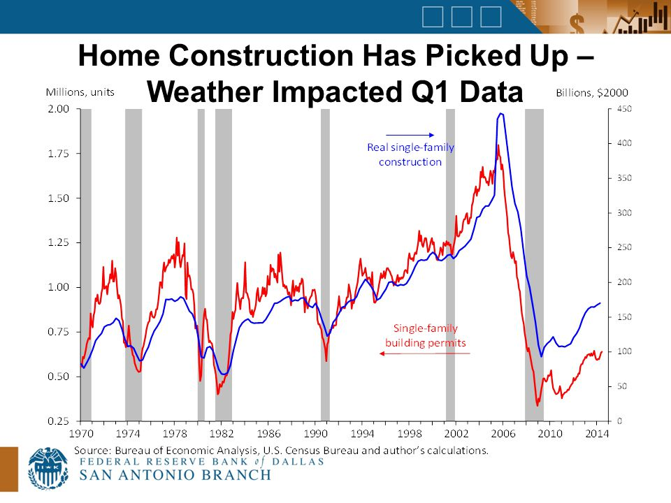 Home Construction Has Picked Up – Weather Impacted Q1 Data