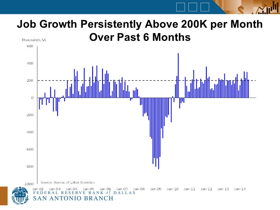 Job Growth Persistently Above 200K per Month Over Past 6 Months