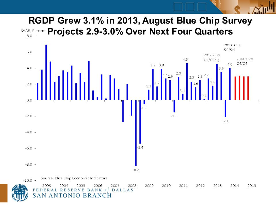 RGDP Grew 3.1% in 2013, August Blue Chip Survey Projects 2.9-3.0% Over Next Four Quarters