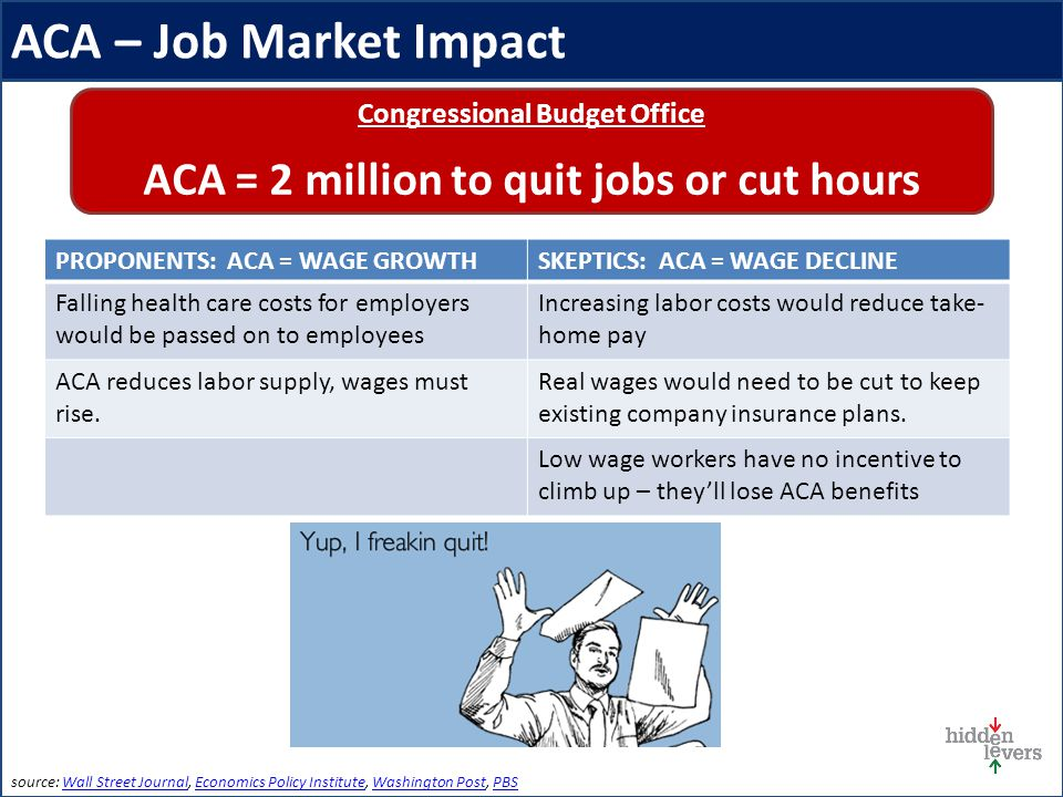 ACA – Job Market Impact source: Wall Street Journal, Economics Policy Institute, Washington Post, PBSWall Street JournalEconomics Policy InstituteWashington PostPBS PROPONENTS: ACA = WAGE GROWTHSKEPTICS: ACA = WAGE DECLINE Falling health care costs for employers would be passed on to employees Increasing labor costs would reduce take- home pay ACA reduces labor supply, wages must rise.