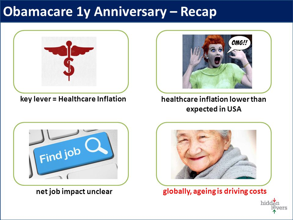Obamacare 1y Anniversary – Recap net job impact unclear globally, ageing is driving costs healthcare inflation lower than expected in USA key lever = Healthcare Inflation