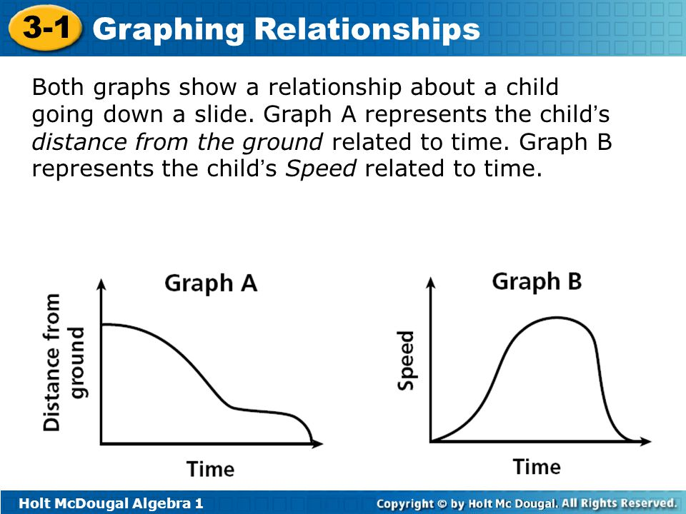 Holt McDougal Algebra 1 3-1 Graphing Relationships Both graphs show a relationship about a child going down a slide. Graph A represents the child ' s